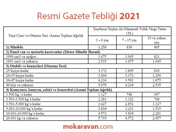 Karavan Vergisi 2021 Karavan Vergisi Ne kadar? Çekme Karavan vergisi Motokaravan Vergisi